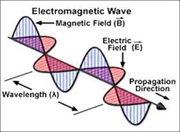 Basic Level Physics Radio Waves and Magnetic Fields