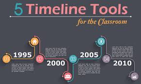 Create a Timeline of Events Essay Paper Activity