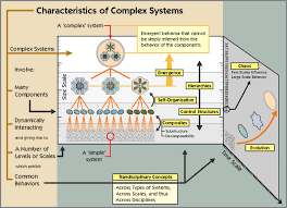 Development of a New Complex System Engineering