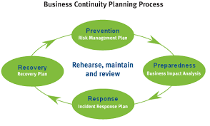 Disaster Recovery Using Incident Response Template