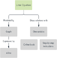 Formulation Interaction and Concept Mapping