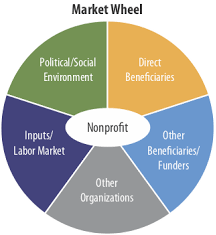 Non Profit Organization and their Potential Funders