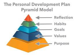 A Personal Development Plan
