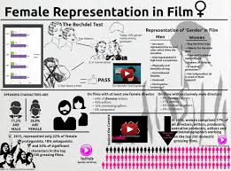 Representation of Women in the Two Films