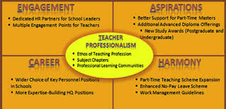 Role of Principal in Staff Development and School Change