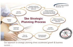 Strategic Planning and Strategic Management