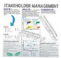 Use of Communication Key Stakeholders Identification
